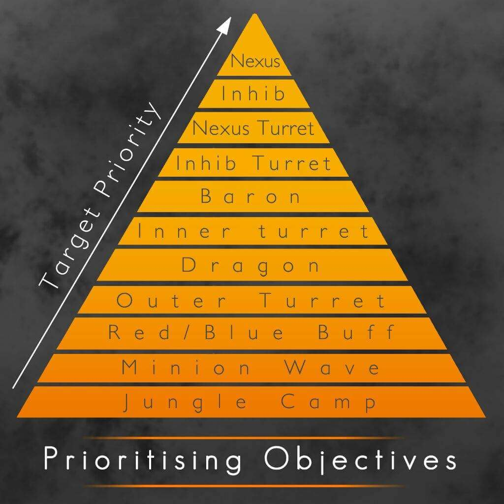 League of Legends Objective Pyramide