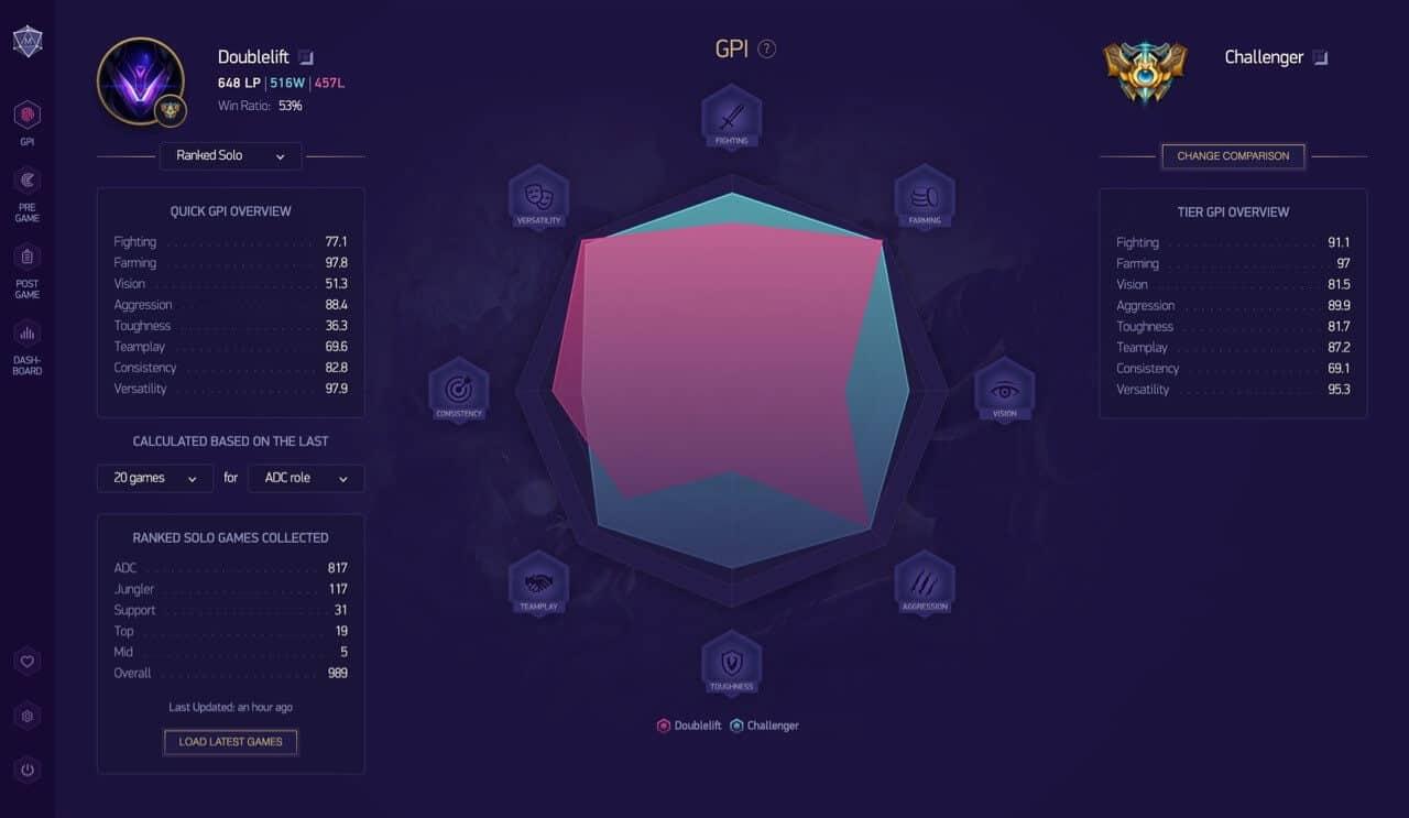 The Five Best League of Legends Statistics Websites | LolFinity | No